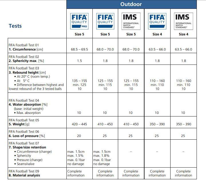 关于足球的一些认证干货知识