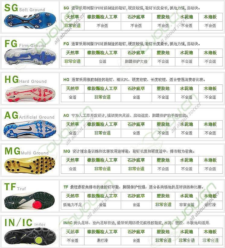 足球鞋根据场地的不同来选择SG FG HG AG MG TF IC鞋钉