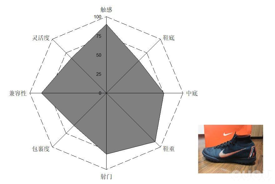 SF4, SF5, SF6 TF 三款鞋的个人感受(吐槽篇)