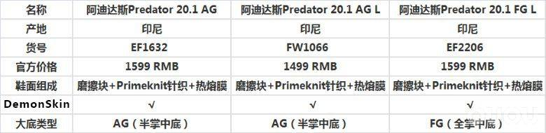 同级别中,选高帮还是低帮?阿迪达斯猎鹰Predator 20.1三双对比